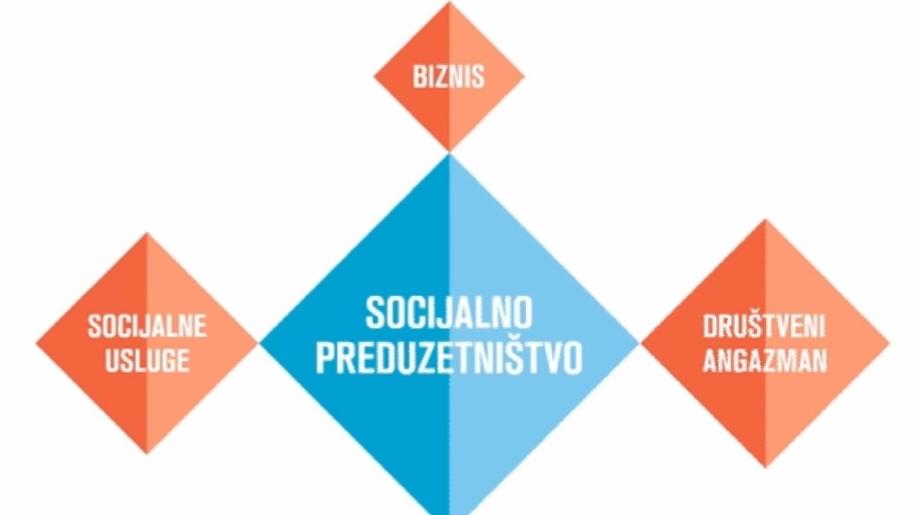 MOGUĆNOSTI RAZVOJA SOCIJALNOG PREDUZETNIŠTVA